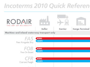 Rodair Incoterms Trifold Brochure